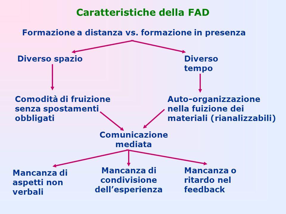 Caratteristiche della FAD