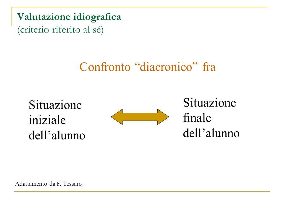Valutazione idiografica (criterio riferito al sé)