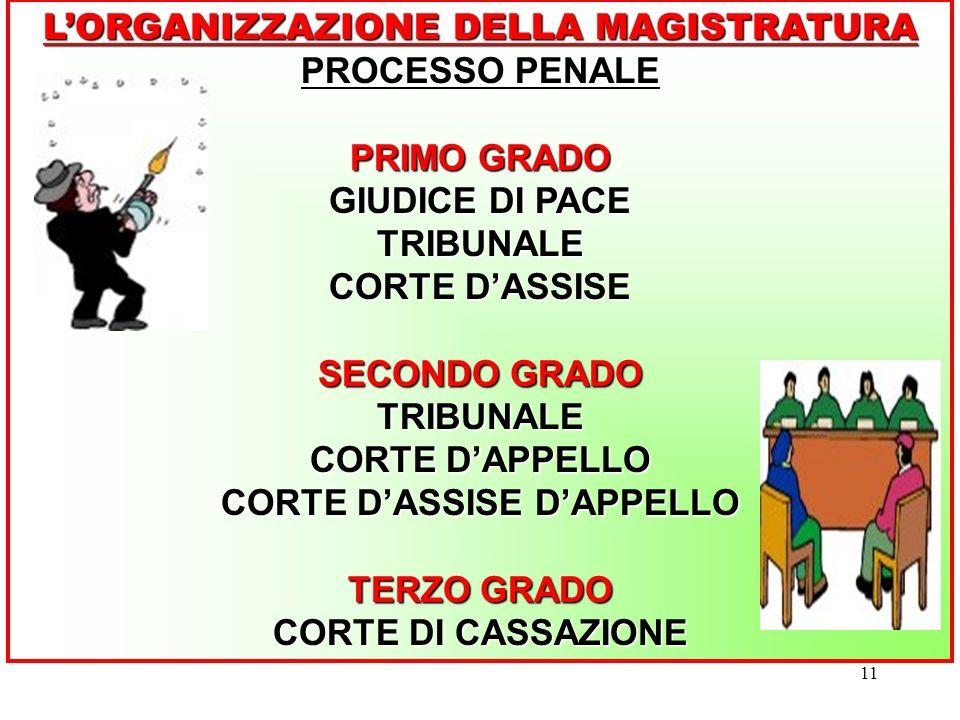 L'ORGANIZZAZIONE DELLA MAGISTRATURA CORTE D'ASSISE D'APPELLO