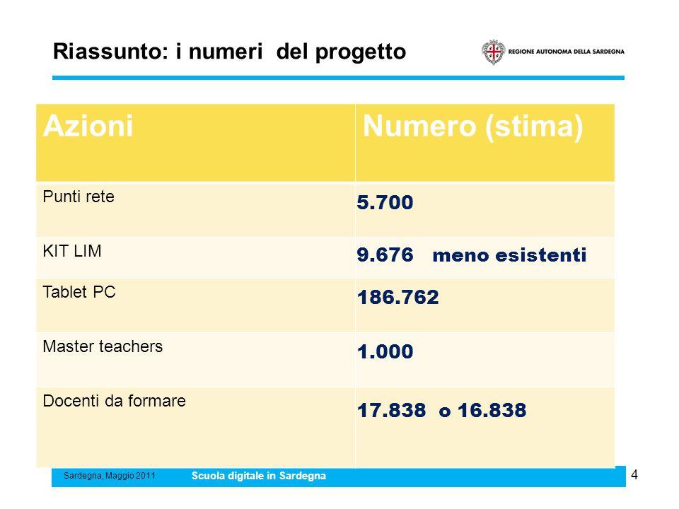 Riassunto: i numeri del progetto