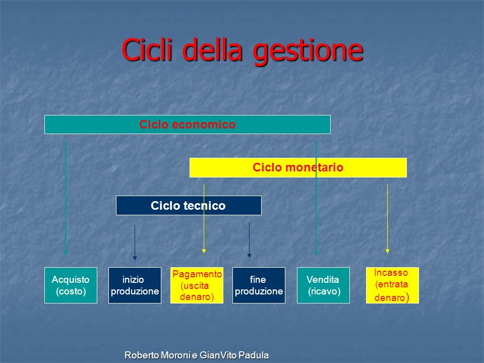 Cicli della gestione Ciclo economico Ciclo monetario Ciclo tecnico