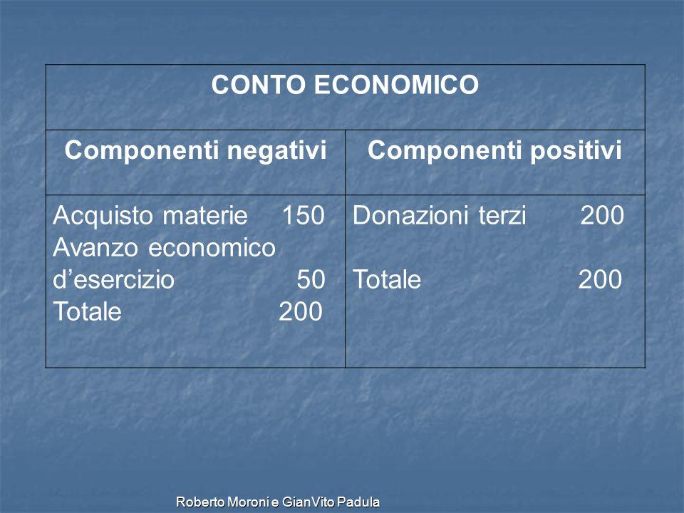 CONTO ECONOMICO Componenti negativi. Componenti positivi.