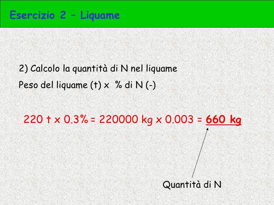 Esercizio 2 – Liquame 220 t x 0.3% = 220000 kg x 0.003 = 660 kg