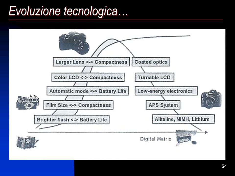 Evoluzione tecnologica…