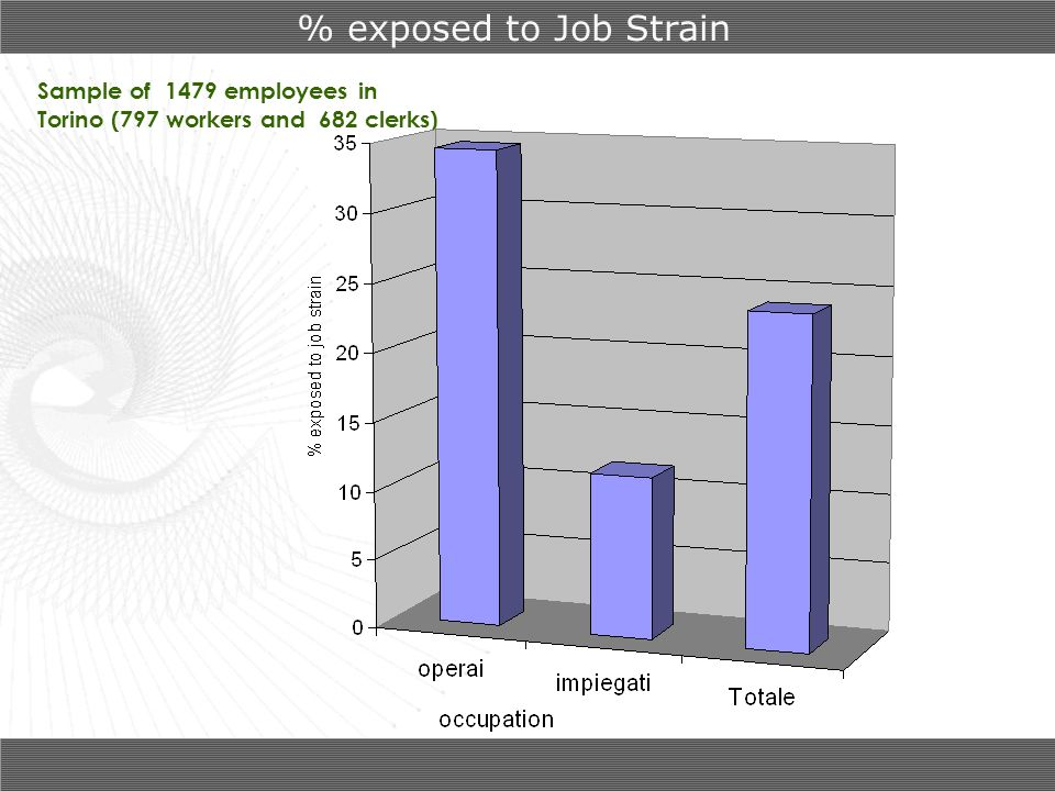 % exposed to Job Strain Sample of 1479 employees in Torino (797 workers and 682 clerks)