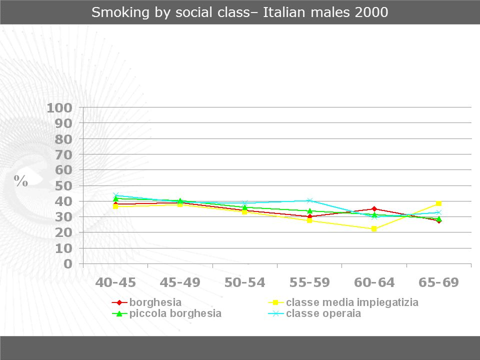 Smoking by social class– Italian males 2000