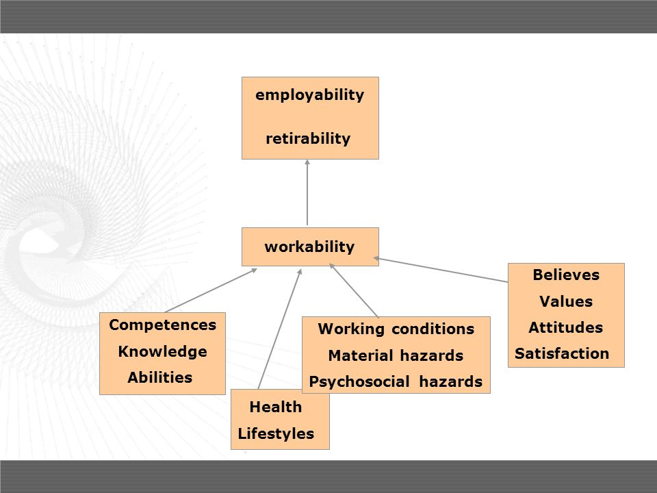 employabilityretirability. workability. Competences. Knowledge. Abilities. Health. Lifestyles. Working conditions.