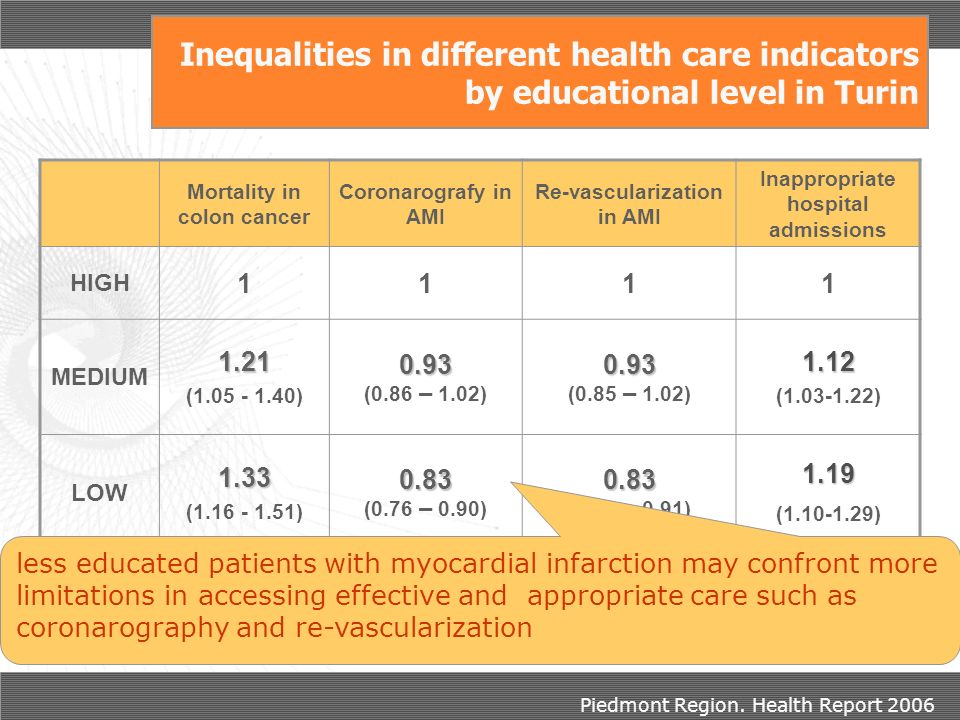 Inequalities in different health care indicators by educational level in Turin