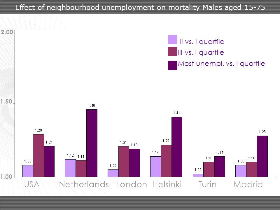 Effect of neighbourhood unemployment on mortality Males aged 15-75