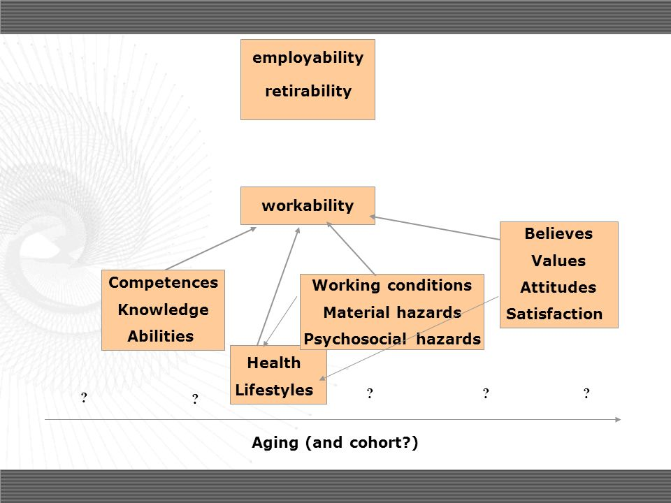 Aging (and cohort ) workability. Competences. Knowledge. Abilities. Health. Lifestyles. Working conditions.