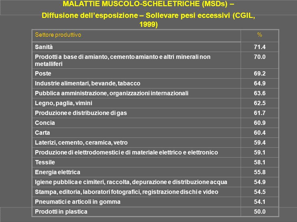 MALATTIE MUSCOLO-SCHELETRICHE (MSDs) –