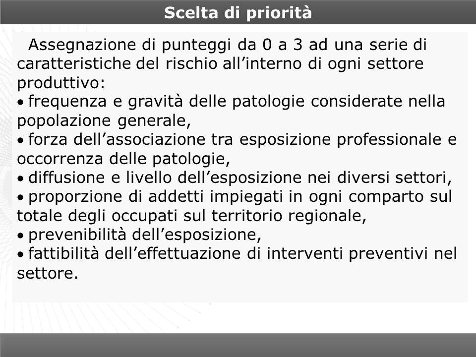 Scelta di priorità Assegnazione di punteggi da 0 a 3 ad una serie di caratteristiche del rischio all'interno di ogni settore produttivo: