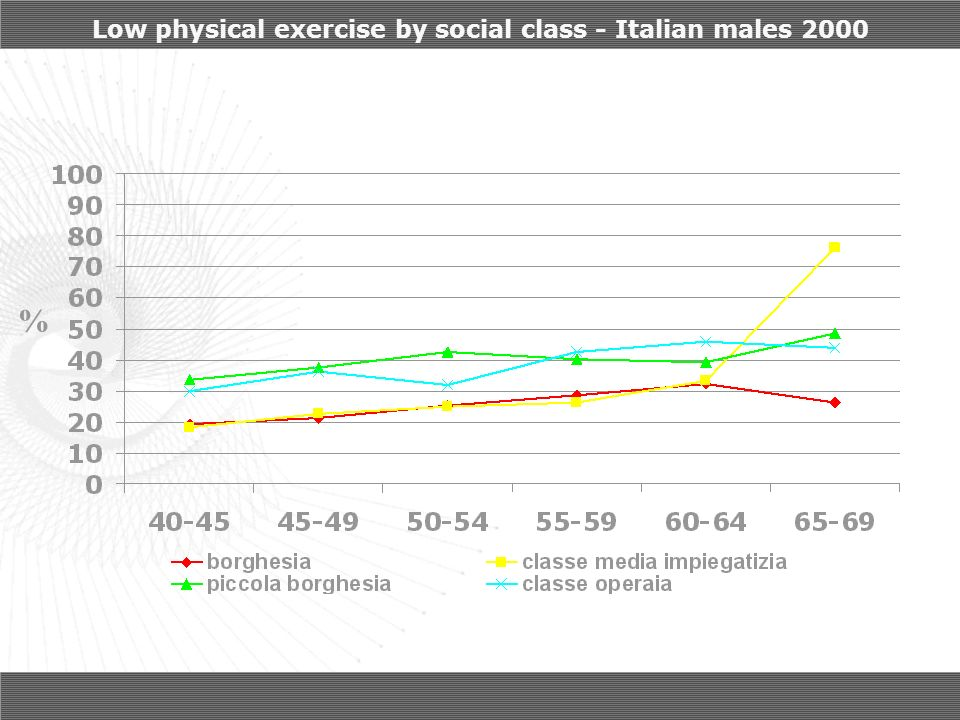 Low physical exercise by social class - Italian males 2000