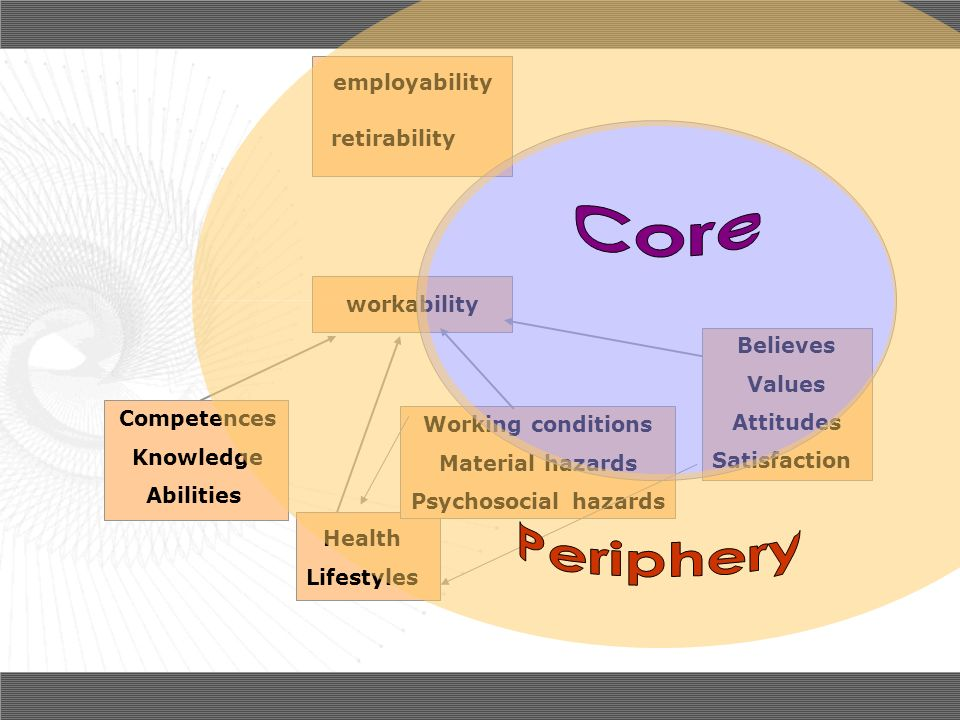 Core Periphery employability retirability workability Believes Values