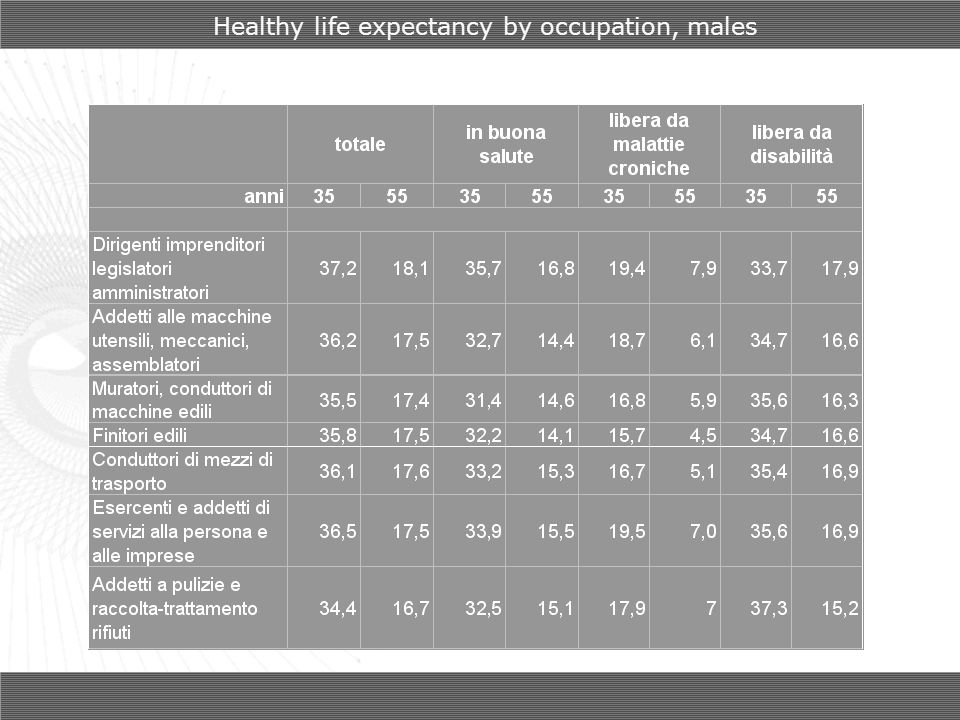 Healthy life expectancy by occupation, males