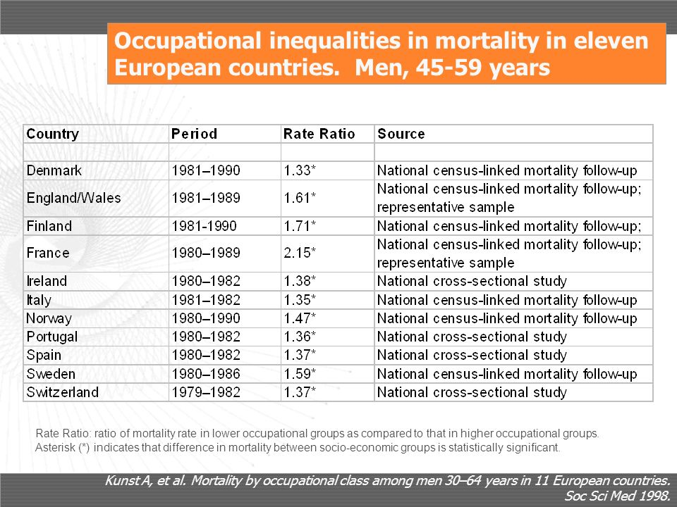 Occupational inequalities in mortality in eleven European countries