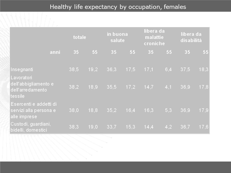 Healthy life expectancy by occupation, females