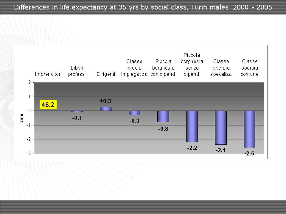 Differences in life expectancy at 35 yrs by social class, Turin males 2000 - 2005