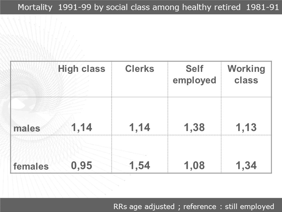 Mortality 1991-99 by social class among healthy retired 1981-91