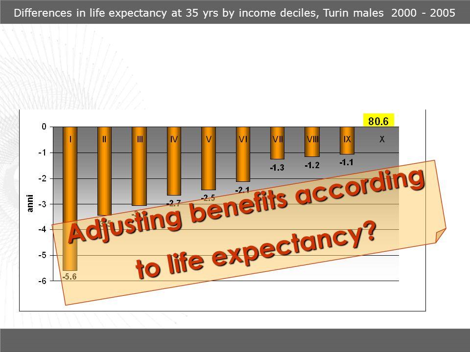 Adjusting benefits according