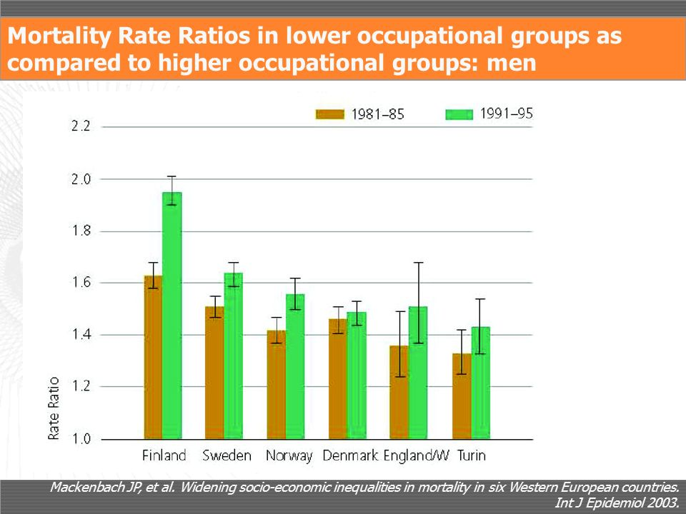 Mortality Rate Ratios in lower occupational groups as compared to higher occupational groups: men