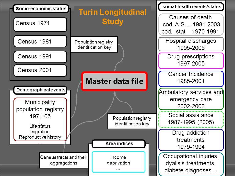 Turin Longitudinal Study Master data file