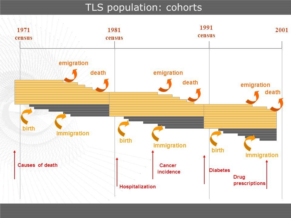 TLS population: cohorts
