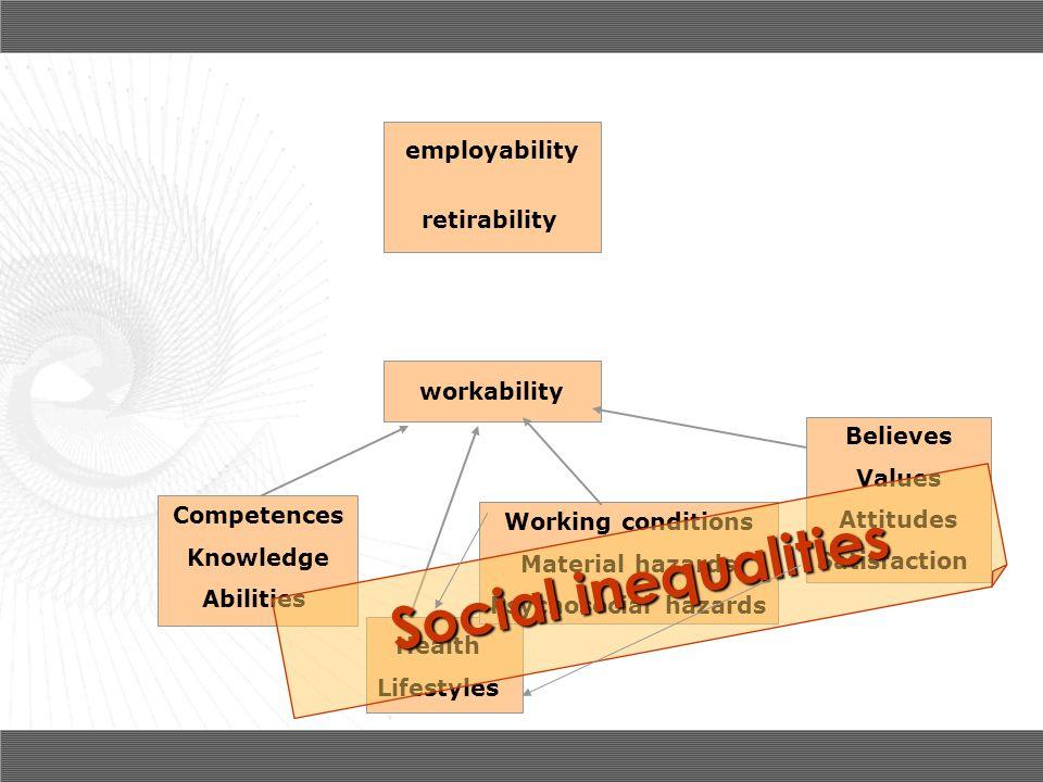 Social inequalities employability retirability workability Believes