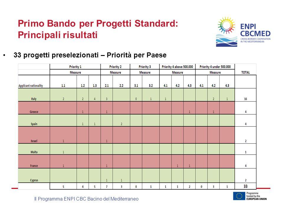 Primo Bando per Progetti Standard: Principali risultati