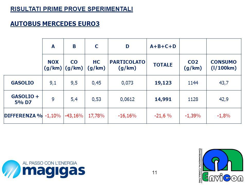 RISULTATI PRIME PROVE SPERIMENTALI AUTOBUS MERCEDES EURO3