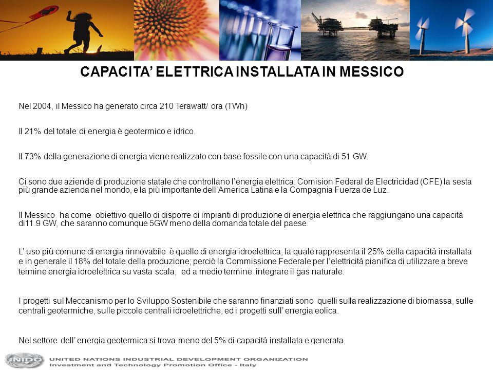 CAPACITA' ELETTRICA INSTALLATA IN MESSICO