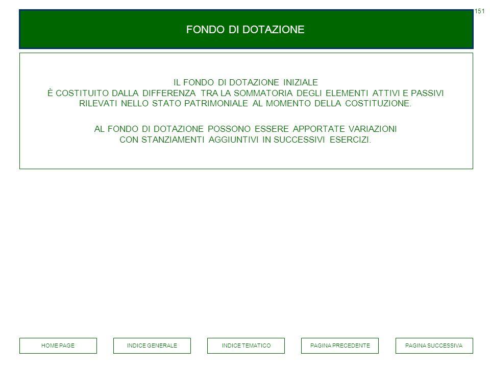 151 FONDO DI DOTAZIONE.
