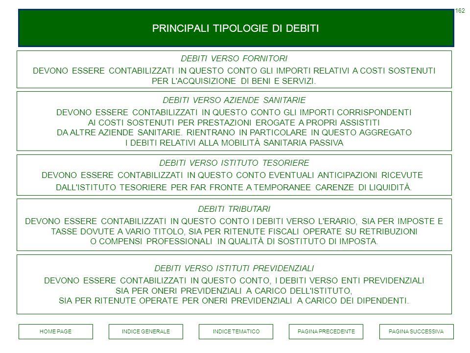 PRINCIPALI TIPOLOGIE DI DEBITI