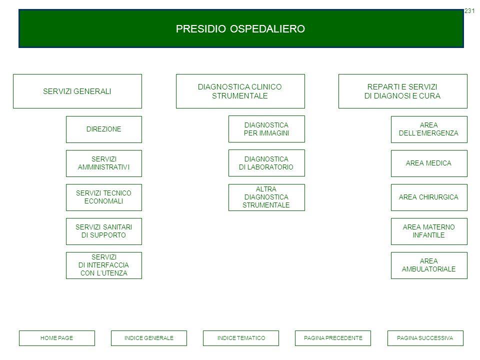 PRESIDIO OSPEDALIERO SERVIZI GENERALI DIAGNOSTICA CLINICO STRUMENTALE