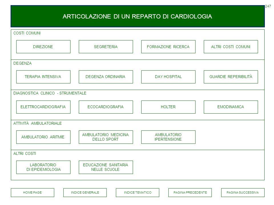 ARTICOLAZIONE DI UN REPARTO DI CARDIOLOGIA