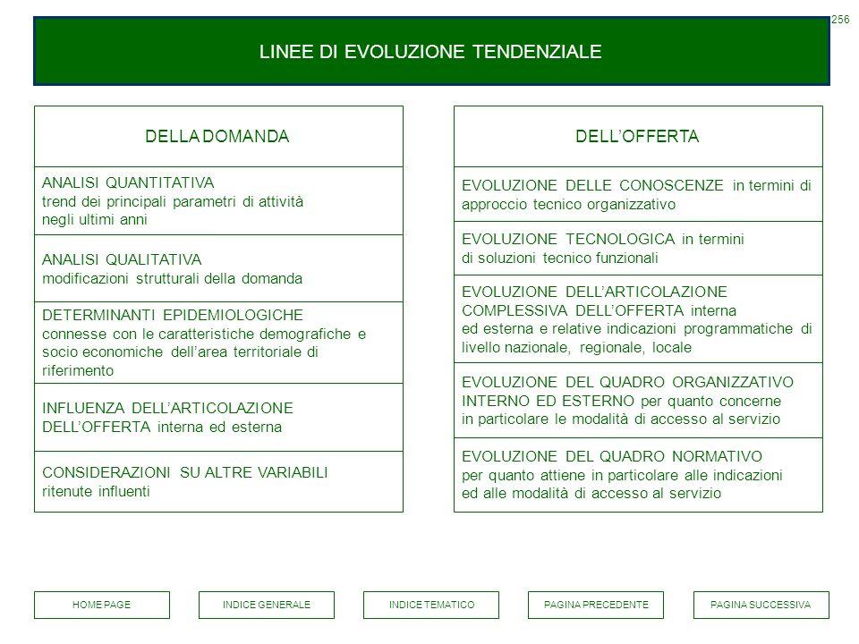 LINEE DI EVOLUZIONE TENDENZIALE