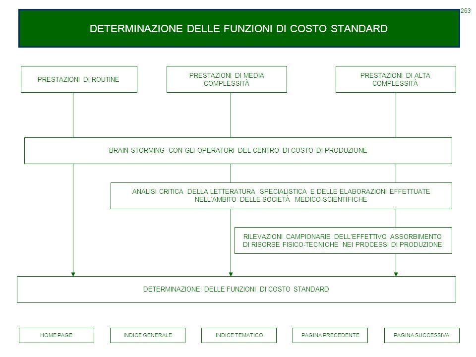 DETERMINAZIONE DELLE FUNZIONI DI COSTO STANDARD
