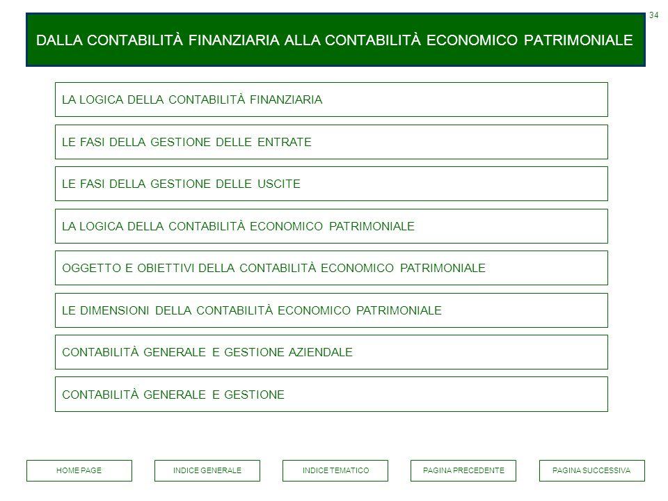 DALLA CONTABILITÀ FINANZIARIA ALLA CONTABILITÀ ECONOMICO PATRIMONIALE