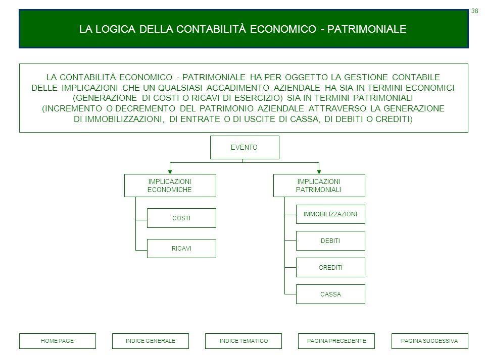 LA LOGICA DELLA CONTABILITÀ ECONOMICO - PATRIMONIALE