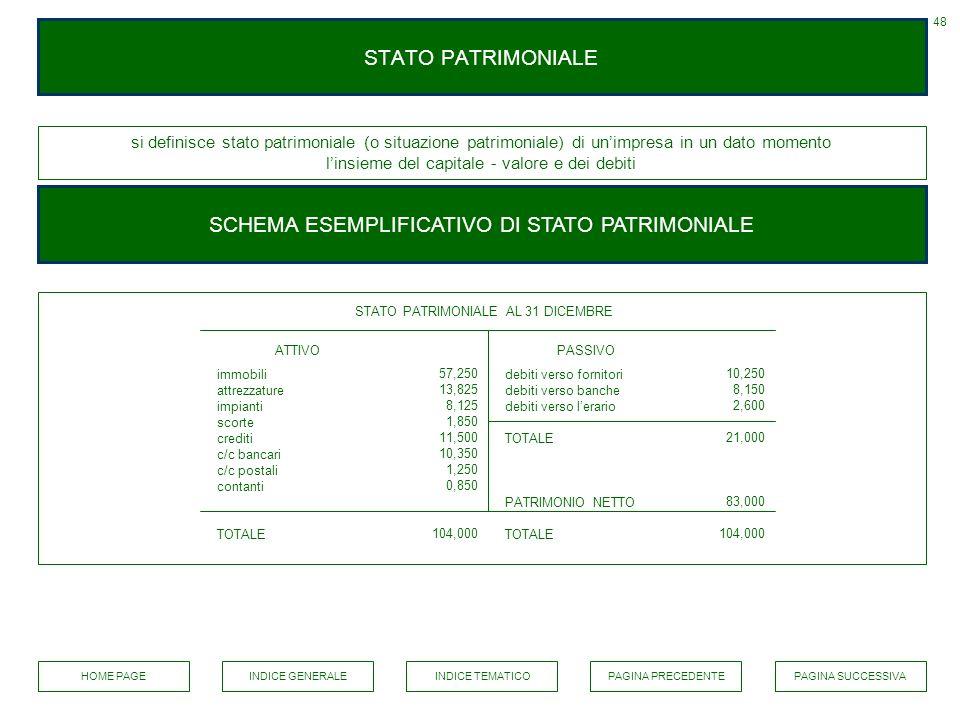 SCHEMA ESEMPLIFICATIVO DI STATO PATRIMONIALE