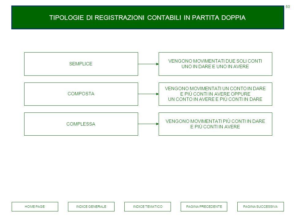 TIPOLOGIE DI REGISTRAZIONI CONTABILI IN PARTITA DOPPIA