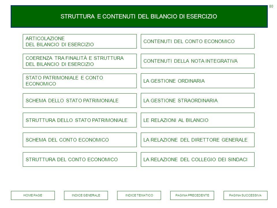 STRUTTURA E CONTENUTI DEL BILANCIO DI ESERCIZIO