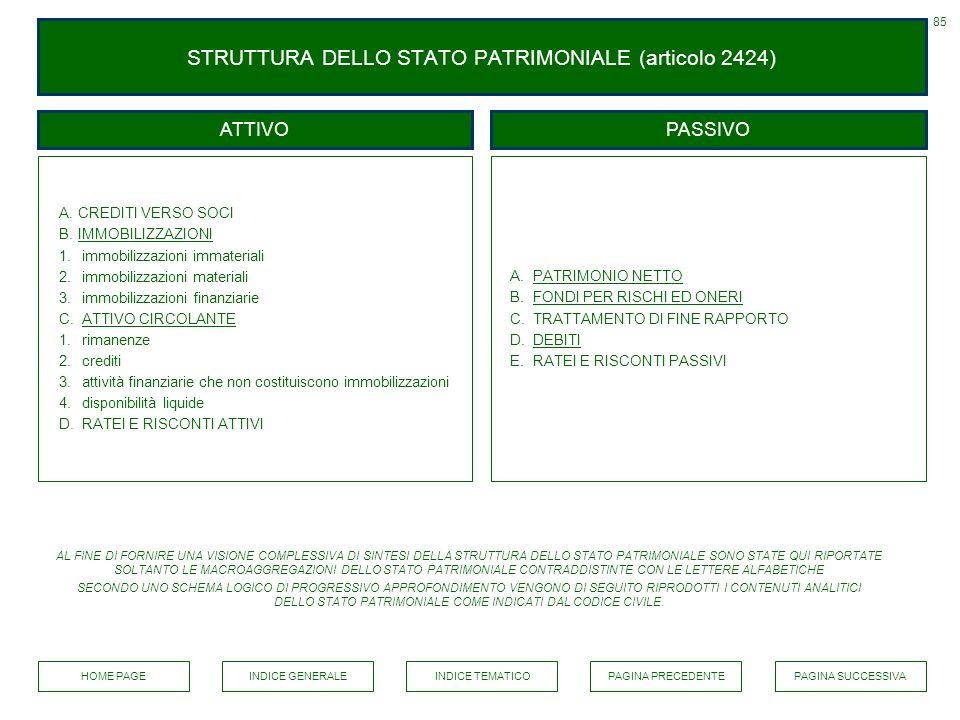 STRUTTURA DELLO STATO PATRIMONIALE (articolo 2424)