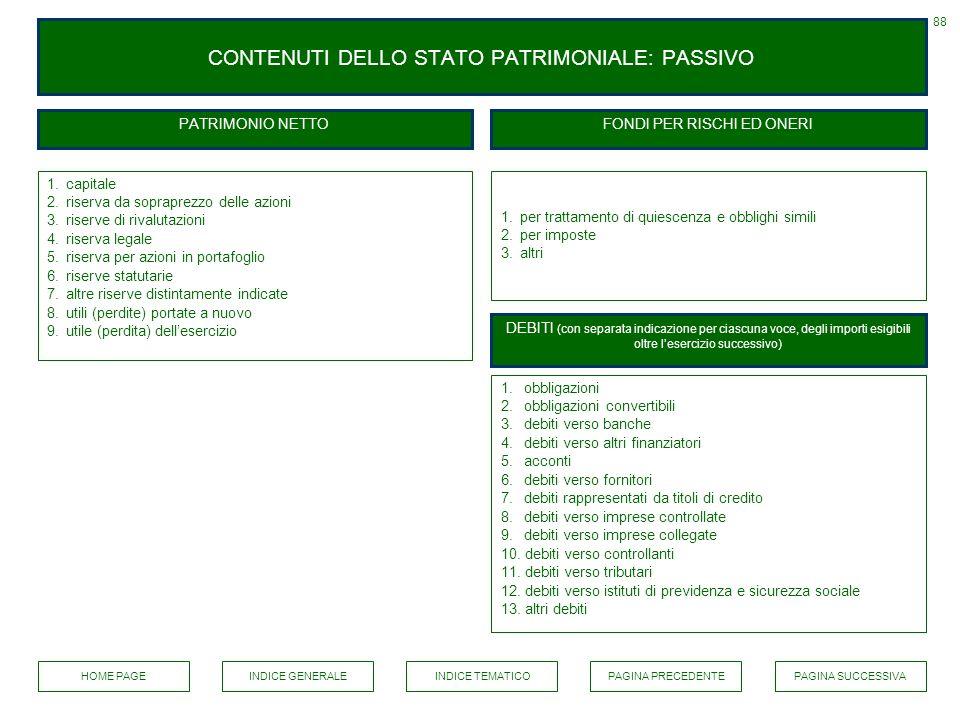 CONTENUTI DELLO STATO PATRIMONIALE: PASSIVO