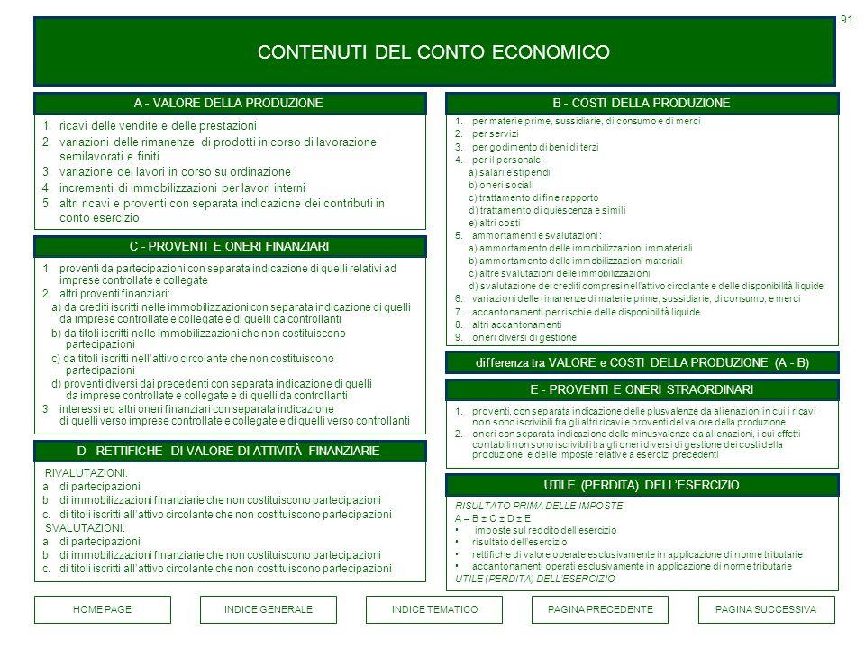 CONTENUTI DEL CONTO ECONOMICO