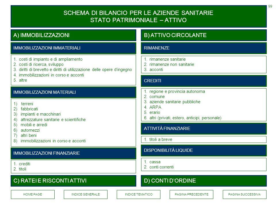 99 SCHEMA DI BILANCIO PER LE AZIENDE SANITARIE STATO PATRIMONIALE – ATTIVO. A) IMMOBILIZZAZIONI. B) ATTIVO CIRCOLANTE.