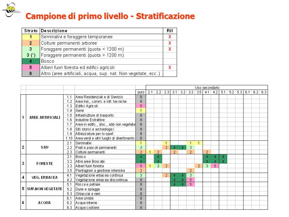 Campione di primo livello - Stratificazione