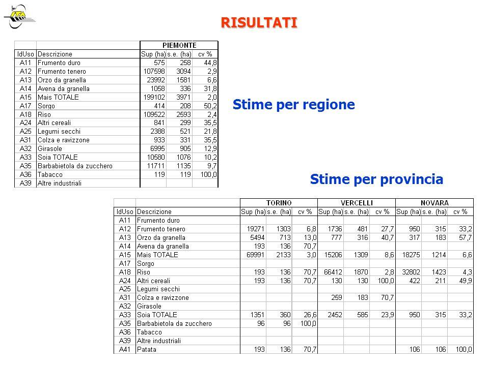 RISULTATI Stime per regione Stime per provincia