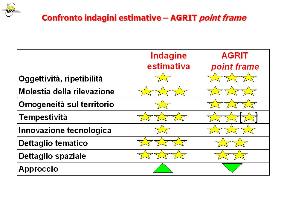 Confronto indagini estimative – AGRIT point frame