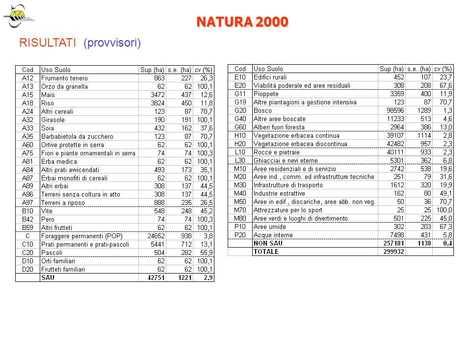 NATURA 2000 RISULTATI (provvisori)